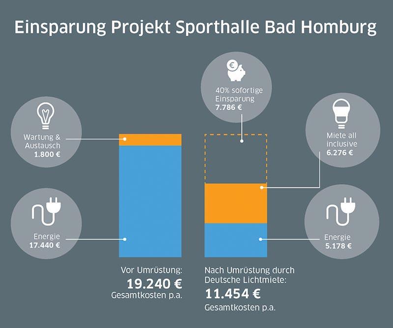 Hohes Einsparpotenzial nach Umrüstung. Quelle: Deutsche Lichtmiete